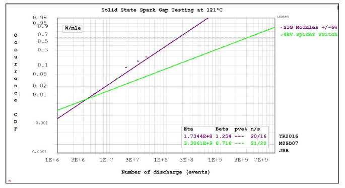 Champion Aerospace S3G Reliability Demonstration Weibull Plot Results